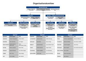 Organisationskomitee_stand_11